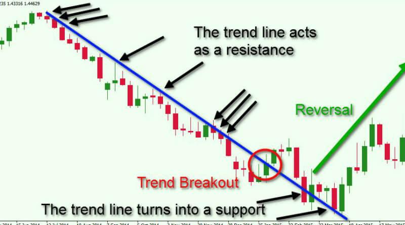 trend linje betyder meget for teknisk analyse