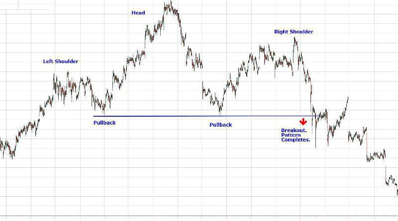 Grafen viser den stærke skulder-hoved-skulder formation